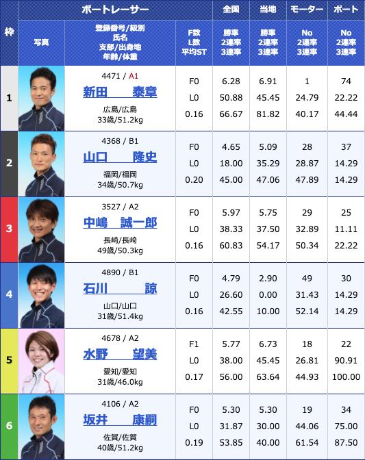 2020年6月29日若松公営レーシングプレス杯初日10R