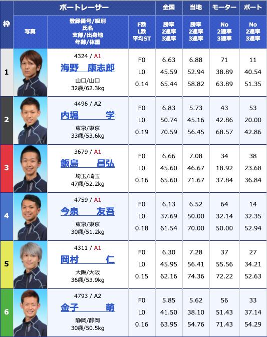 2020年6月30日江戸川G2江戸川634杯 モーターボート大賞初日10R