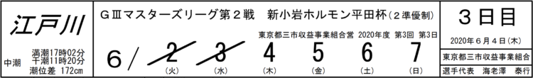 【江戸川競艇予想(6/4)】新小岩ホルモン平田杯(2020)3日目の買い目はコレ!