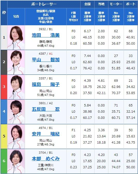 2019年6月21日江戸川オールレディース江戸川女王決定戦 KIRINCUP5日目11R
