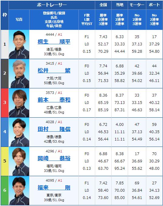 2020年6月28日宮島第30回グランドチャンピオン最終日10R