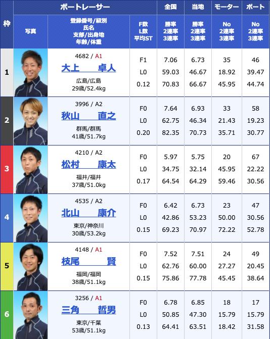 2020年7月3日江戸川G2江戸川634杯 モーターボート大賞3日目10R