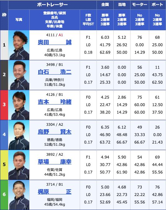 2020年7月6日大村ポーツニッポン杯5日目12R