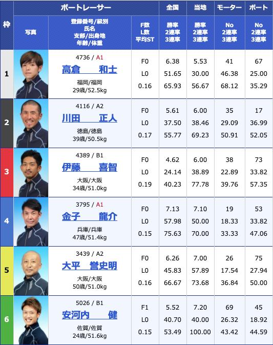 2020年7月7日下関スポニチ金杯争奪戦初日11R
