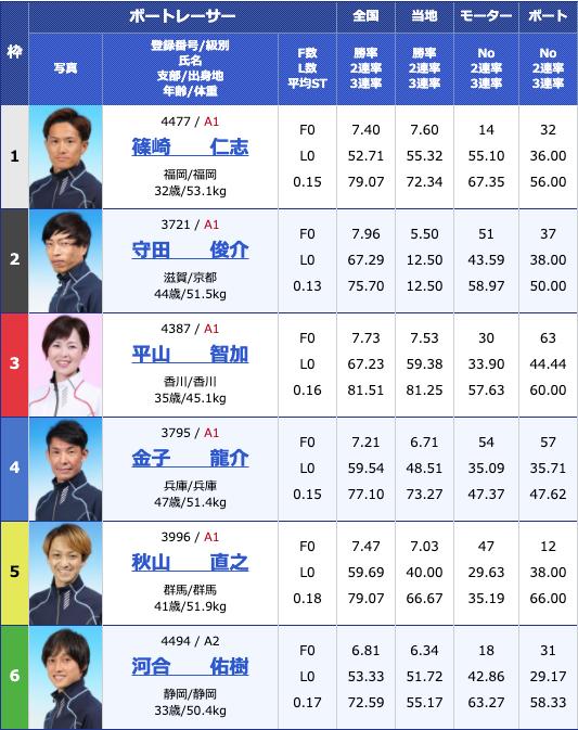 2020年7月14日尼崎G2尼崎モーターボート大賞〜まくってちょ〜うだい!!〜初日12R