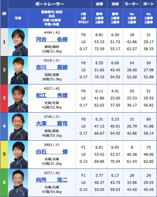 2020年7月15日尼崎G2尼崎モーターボート大賞〜まくってちょ〜うだい!!〜2日目11R