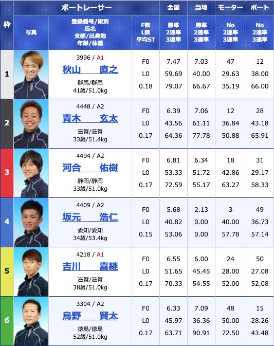 2020年7月17日尼崎G2尼崎モーターボート大賞〜まくってちょ〜うだい!!〜4日目12R