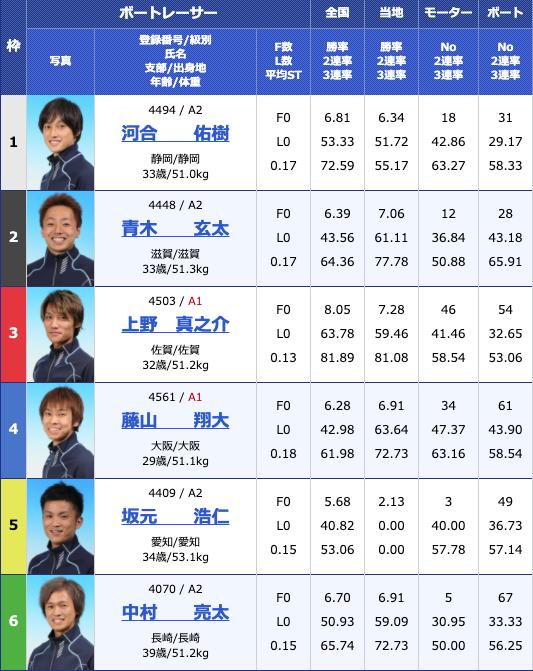 2020年7月18日尼崎G2尼崎モーターボート大賞〜まくってちょ〜うだい!!〜5日目11R