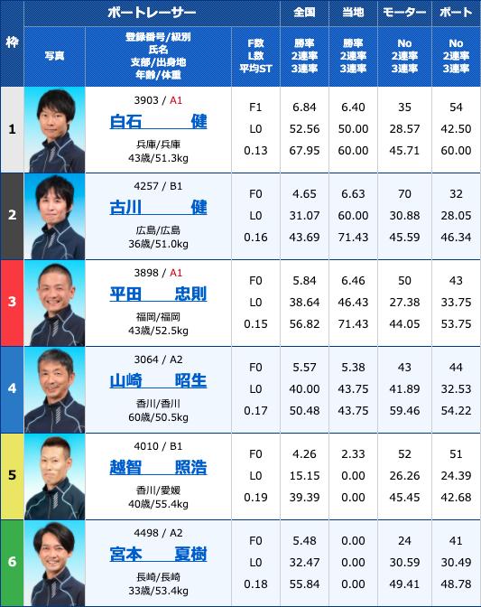 2020年7月27日下関九州スポーツ杯争奪戦2日目10R