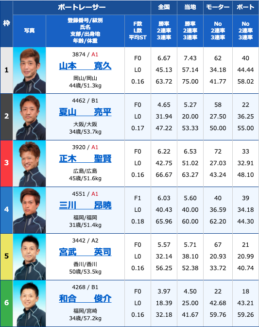 2020年7月27日下関九州スポーツ杯争奪戦2日目11R