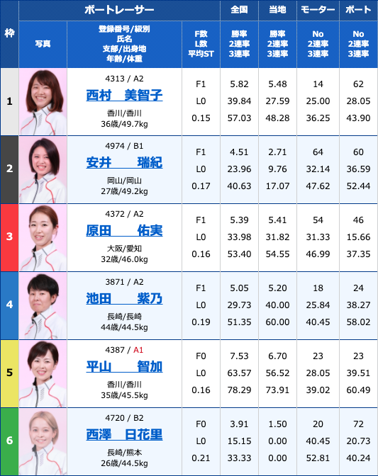 2020年7月27日下関九州スポーツ杯争奪戦2日目12R
