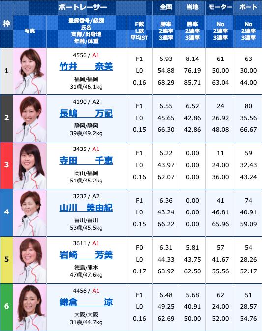 2020年8月5日多摩川G1第34回レディースチャンピオン初日11R