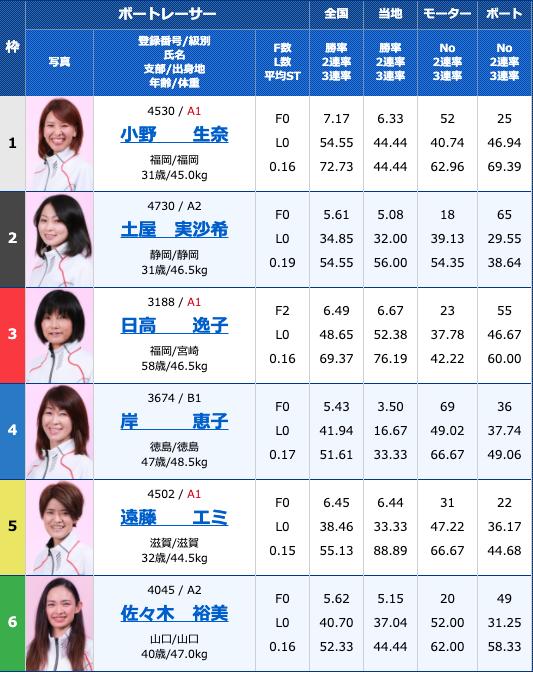 2020年8月8日多摩川G1第34回レディースチャンピオン4日目10R