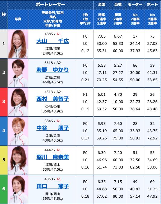 2020年8月8日多摩川G1第34回レディースチャンピオン4日目11R