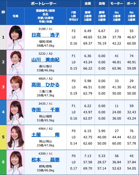 2020年8月10日多摩川G1第34回レディースチャンピオン最終日10R