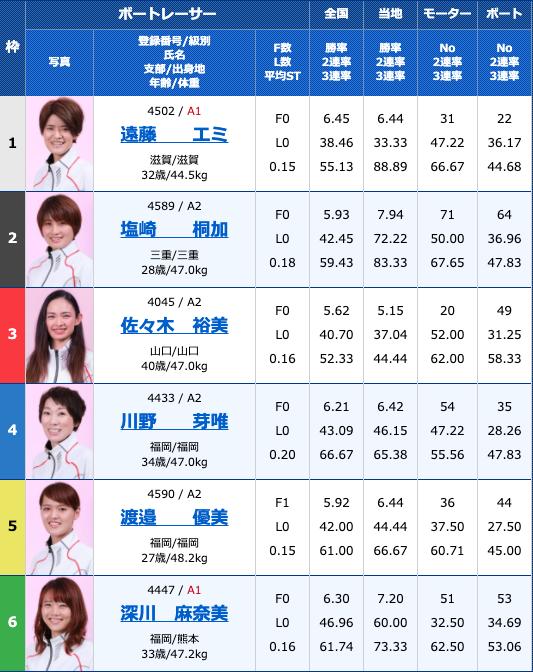 2020年8月10日多摩川G1第34回レディースチャンピオン最終日11R