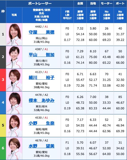 2020年8月10日多摩川G1第34回レディースチャンピオン最終日12R