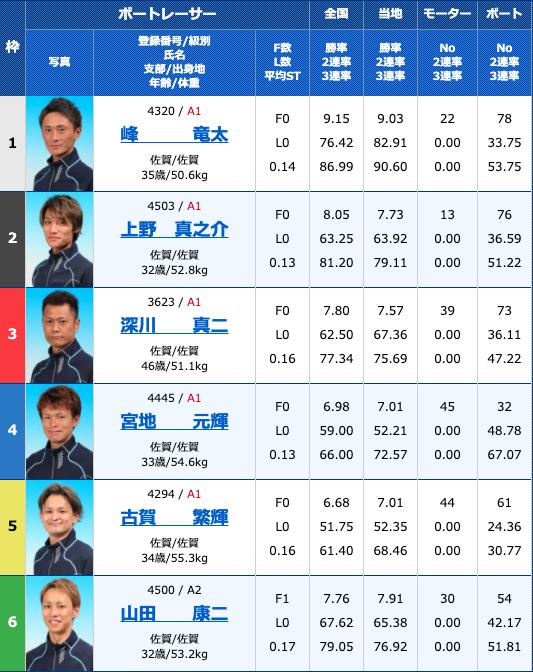 2020年8月11日唐津お盆特選〜がばい王者決定戦〜初日12R