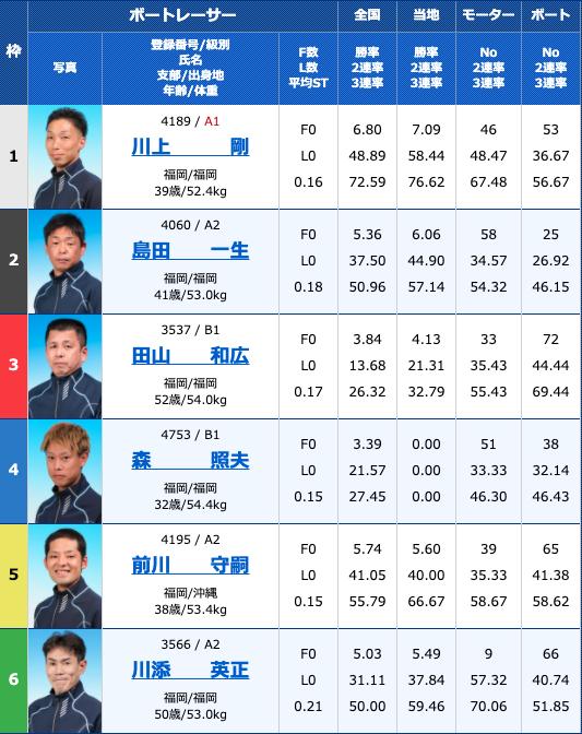 2020年8月11日若松日刊スポーツ杯お盆特選競走2日目10R