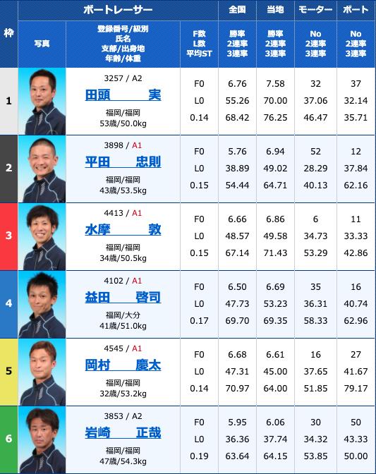 2020年8月11日若松日刊スポーツ杯お盆特選競走2日目12R