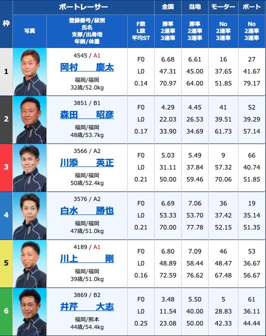 2020年8月13日若松日刊スポーツ杯お盆特選競走4日目10R