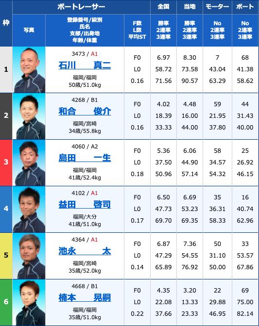 2020年8月13日若松日刊スポーツ杯お盆特選競走4日目11R