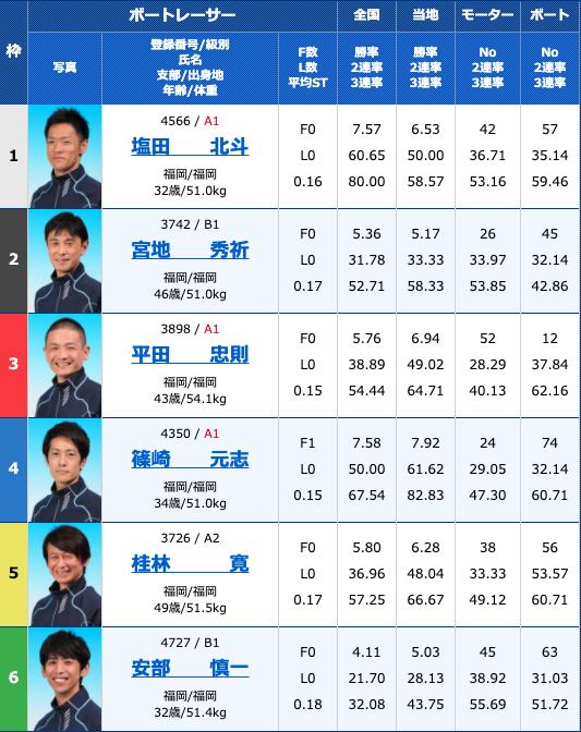 2020年8月13日若松日刊スポーツ杯お盆特選競走4日目12R