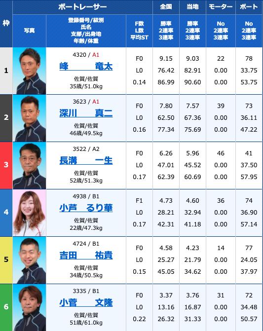 2020年8月14日唐津お盆特選〜がばい王者決定戦〜4日目12R