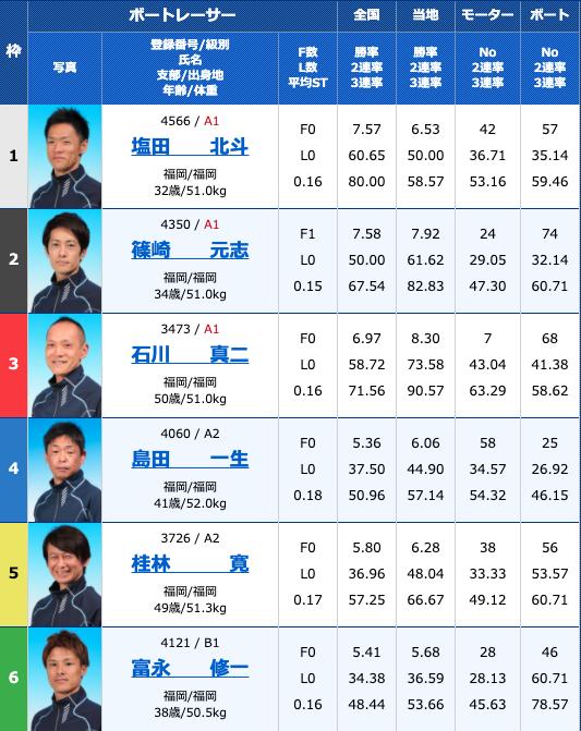 2020年8月14日若松日刊スポーツ杯お盆特選競走5日目9R