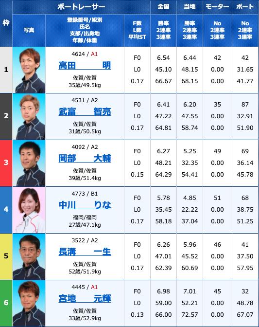 2020年8月15日唐津お盆特選〜がばい王者決定戦〜5日目10R