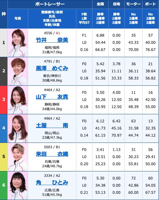 2020年8月20日大村ヴィーナスシリーズ第10戦3日目10R