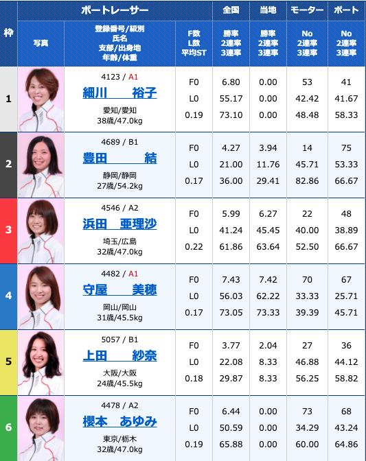 2020年8月20日大村ヴィーナスシリーズ第10戦3日目11R