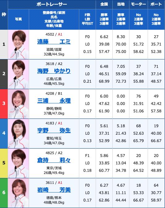 2020年8月20日大村ヴィーナスシリーズ第10戦3日目12R