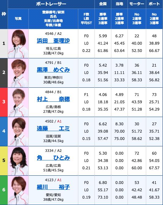 2020年8月20日大村ヴィーナスシリーズ第10戦4日目12R
