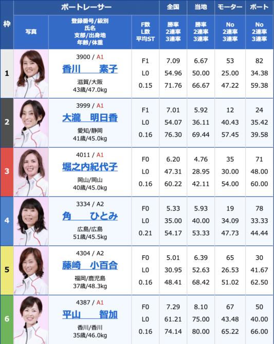 2020年8月7日多摩川G1第34回レディースチャンピオン3日目10R