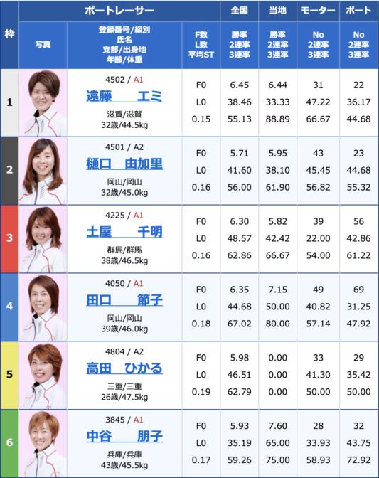 2020年8月7日多摩川G1第34回レディースチャンピオン3日目12R