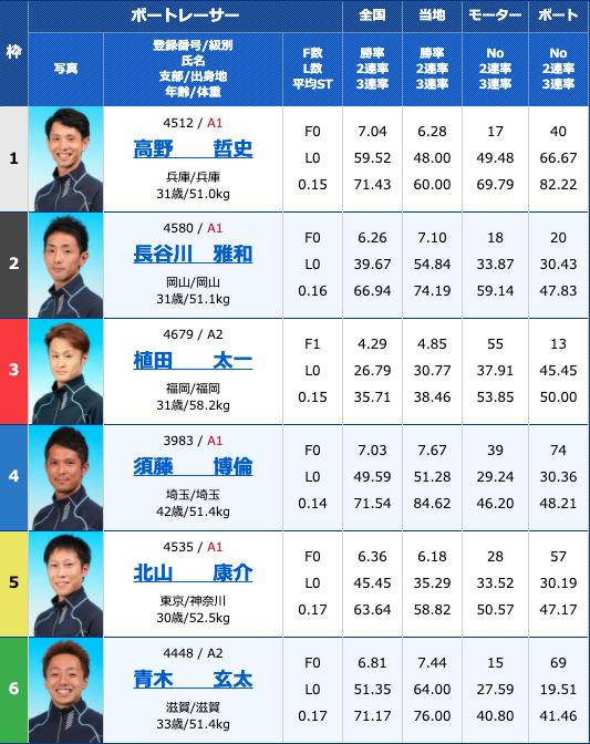 2020年9月1日常滑G2モーターボート大賞〜昭和VS平成〜初日11R