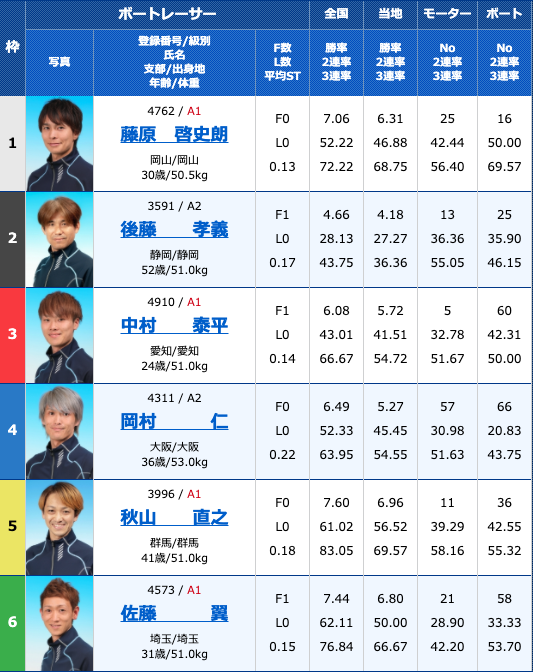 2020年9月3日常滑G2モーターボート大賞〜昭和VS平成〜3日目10R
