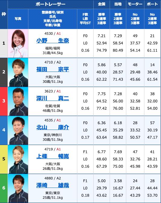 2020年9月3日常滑G2モーターボート大賞〜昭和VS平成〜3日目11R