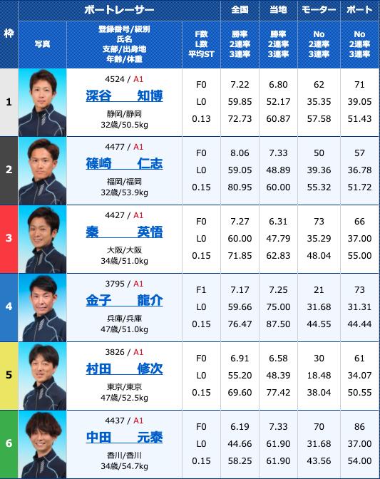 2020年9月3日住之江第48回G1高松宮記念特別競走初日10R