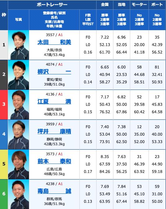 2020年9月3日住之江第48回G1高松宮記念特別競走初日11R