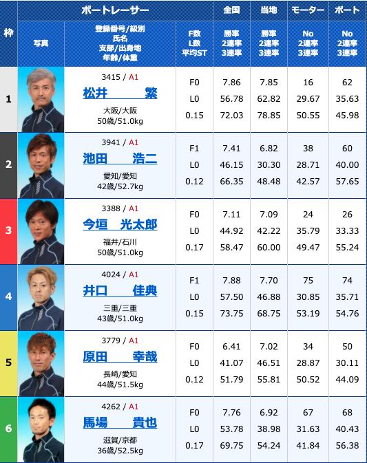 2020年9月3日住之江第48回G1高松宮記念特別競走初日12R