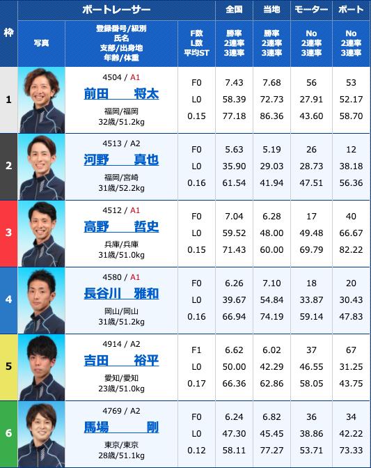 2020年9月4日常滑G2モーターボート大賞〜昭和VS平成〜4日目11R