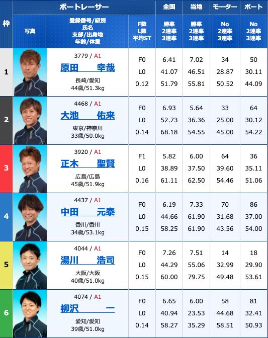 2020年9月4日住之江第48回G1高松宮記念特別競走2日目10R
