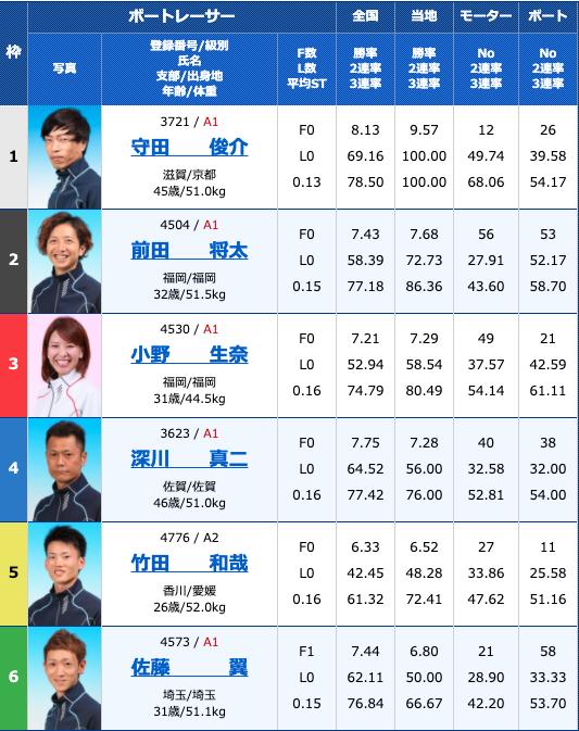 2020年9月5日常滑G2モーターボート大賞〜昭和VS平成〜5日目10R