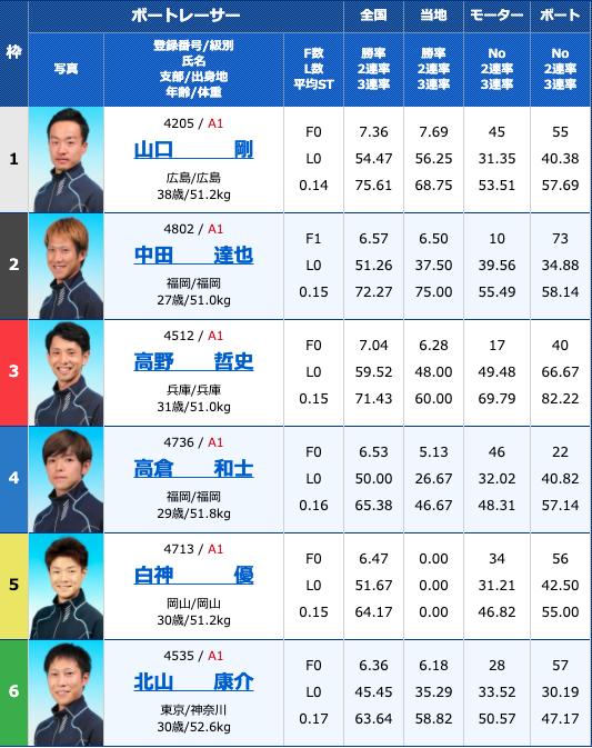 2020年9月5日常滑G2モーターボート大賞〜昭和VS平成〜5日目11R