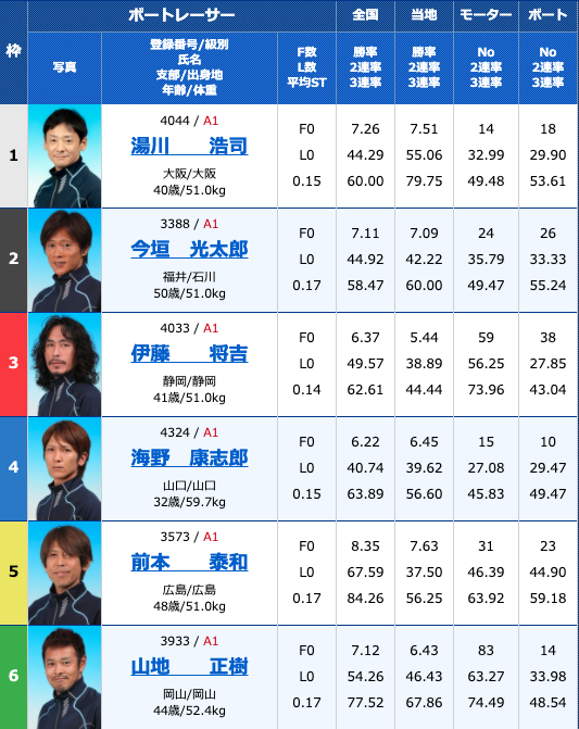 2020年9月7日住之江第48回G1高松宮記念特別競走5日目10R