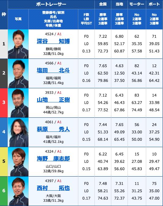 2020年9月8日住之江第48回G1高松宮記念特別競走最終日10R
