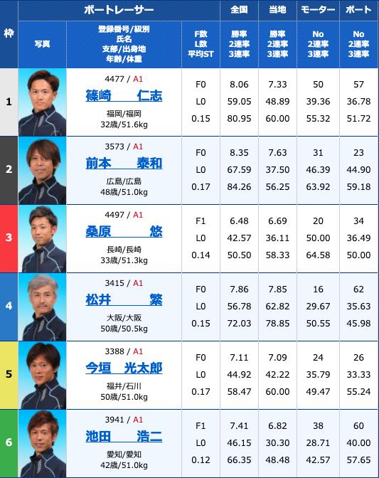 2020年9月8日住之江第48回G1高松宮記念特別競走最終日11R