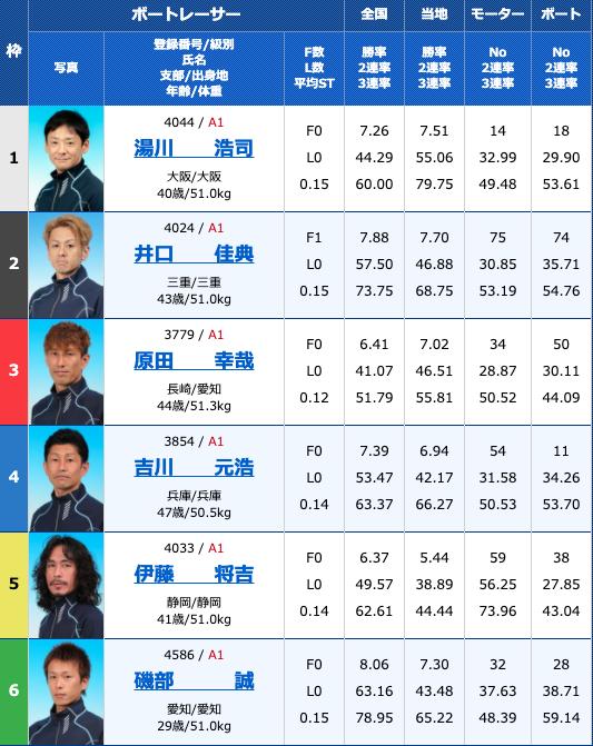2020年9月8日住之江第48回G1高松宮記念特別競走最終日12R